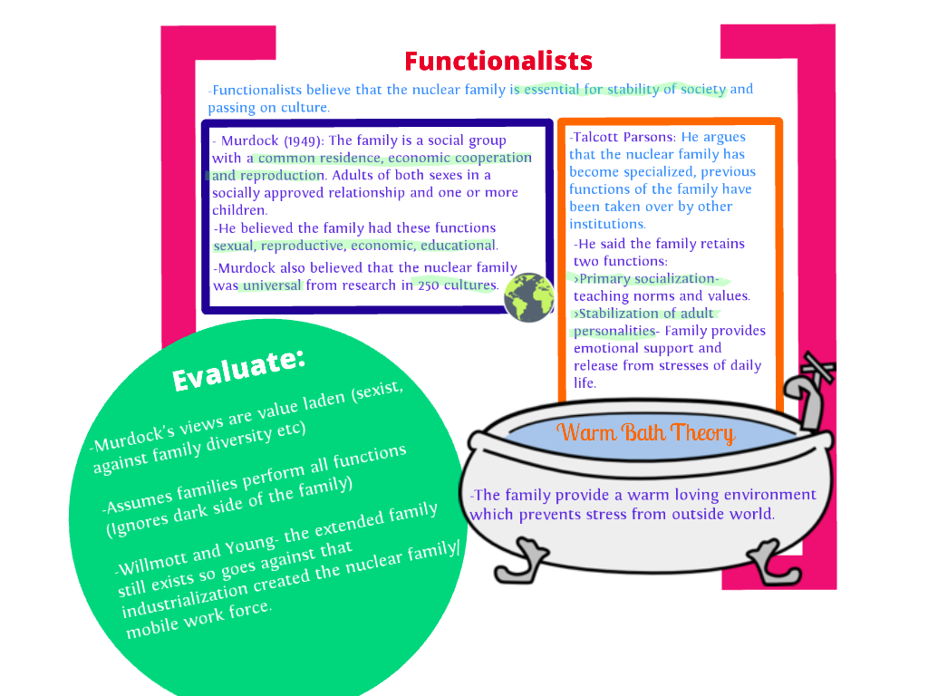 family and social structure revision com functionalism