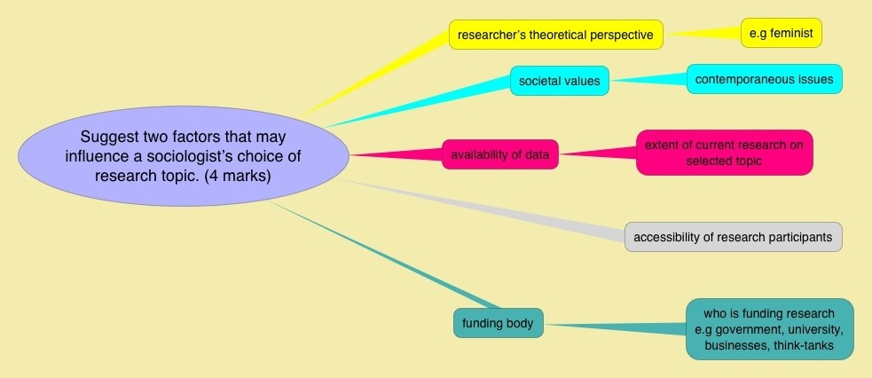Sociology methods of research