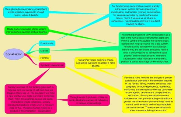 research methodology sociology