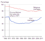 marriage rates image