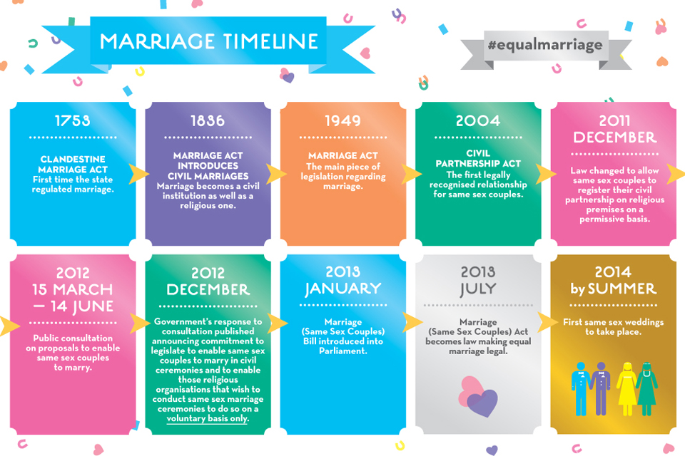 Dating timeline to marriage