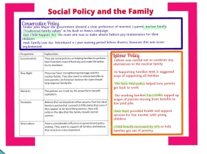 family structure policy Families and social policy in the soviet union after the 1917 russian revolution they attempted to destroy the family structure which was seen as an.