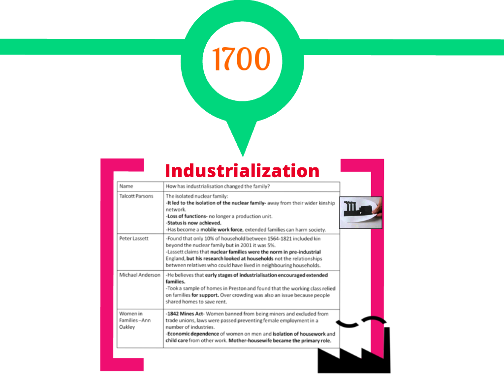 sociology industrialisation 11052010 changes in family structure industrialisation changed family structure functionalists say industrialisation changed the function of the family.