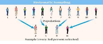 Sampling methods in research examples