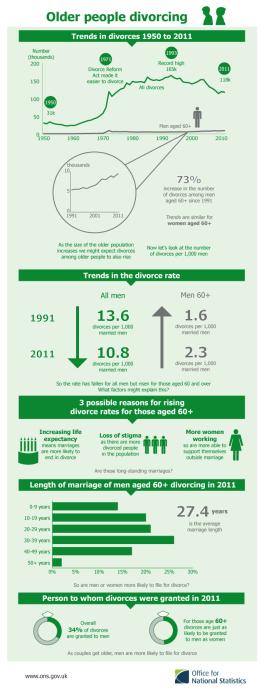 divorce infograph_tcm77-322500