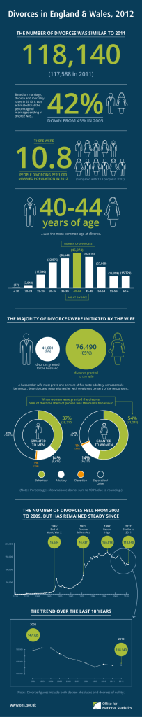 divorces2014final_tcm77-352461