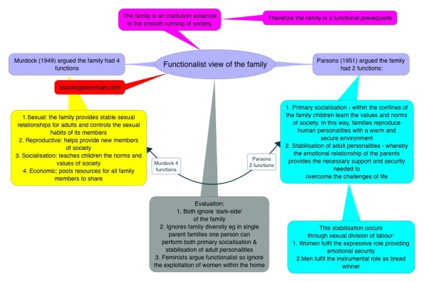 Functionalist functions of family2