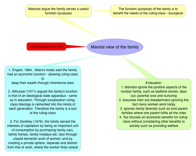 Marxist view of the family – revision image