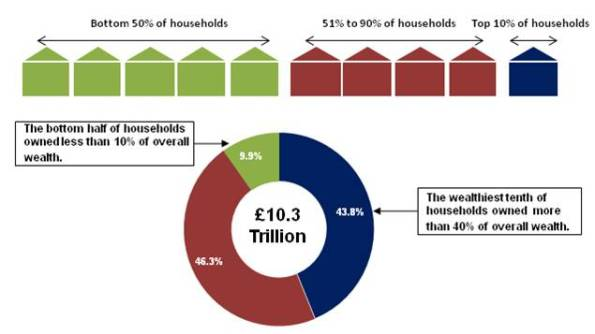 Wealth in UK